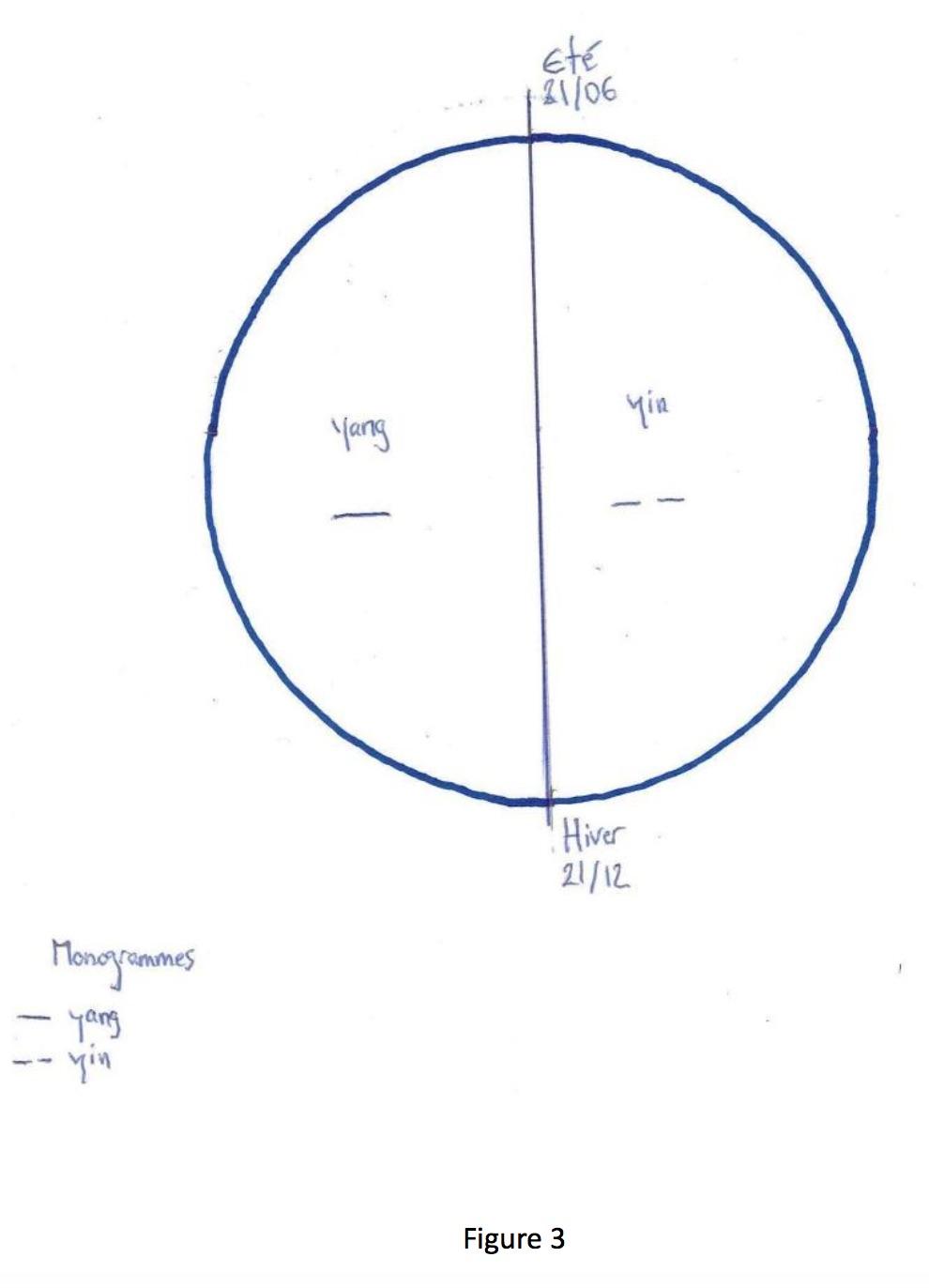 representations circulaires 2017-10-07 à 14.58.51