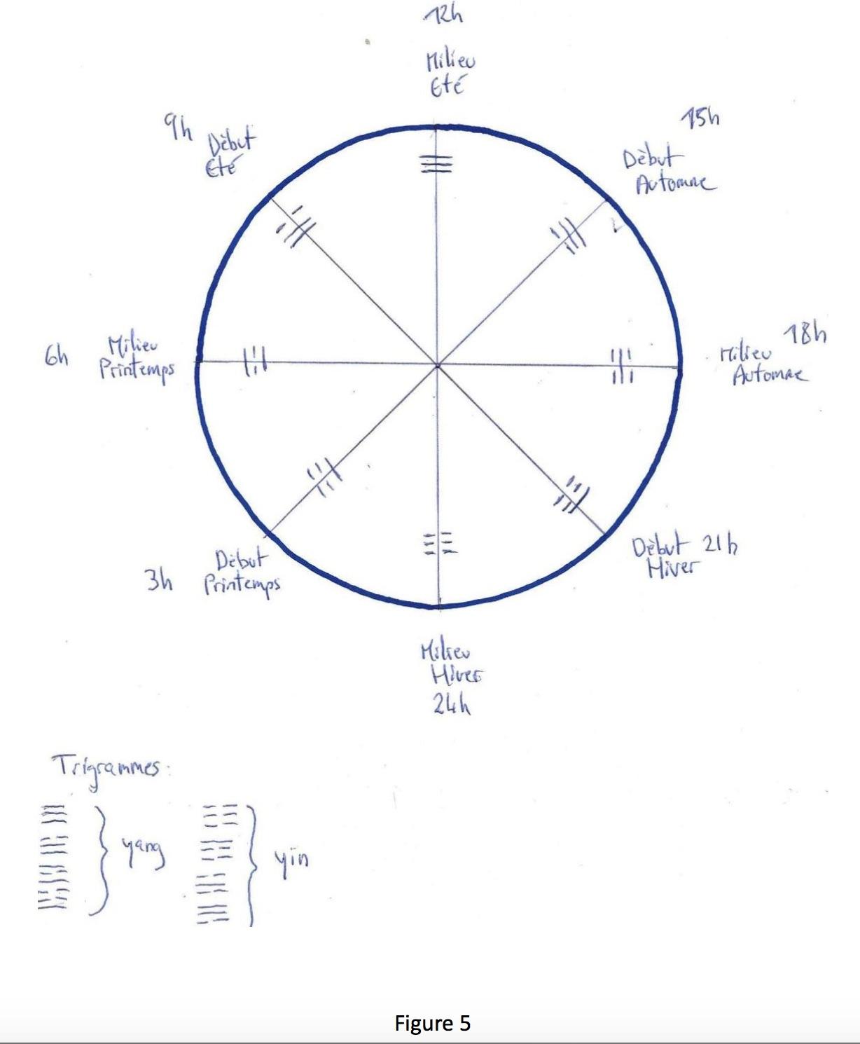 representations circulaires 2017-10-07 à 15.00.26