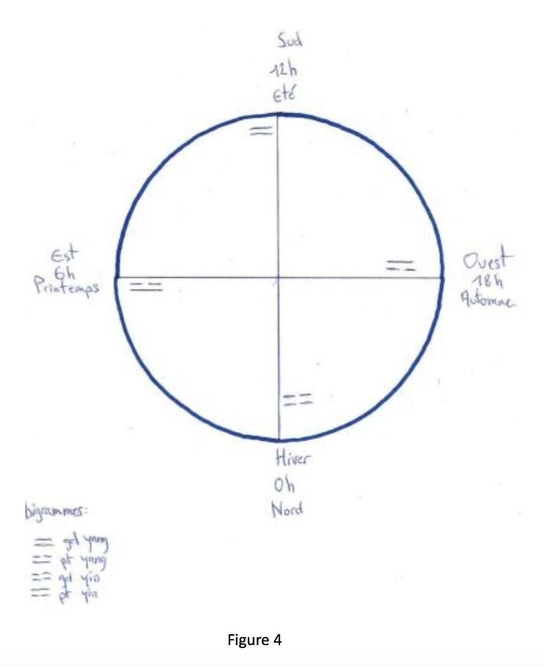 representations circulaires 2017-10-07 à 14.59.22